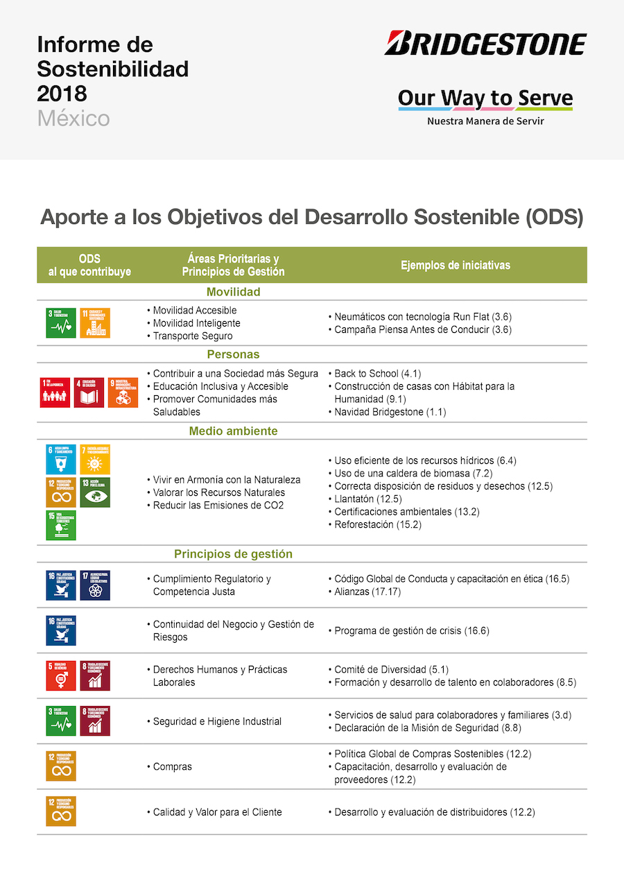 Compromiso con la movilidad, el medio ambiente y las personas: Clave de la sostenibilidad de Bridgestone