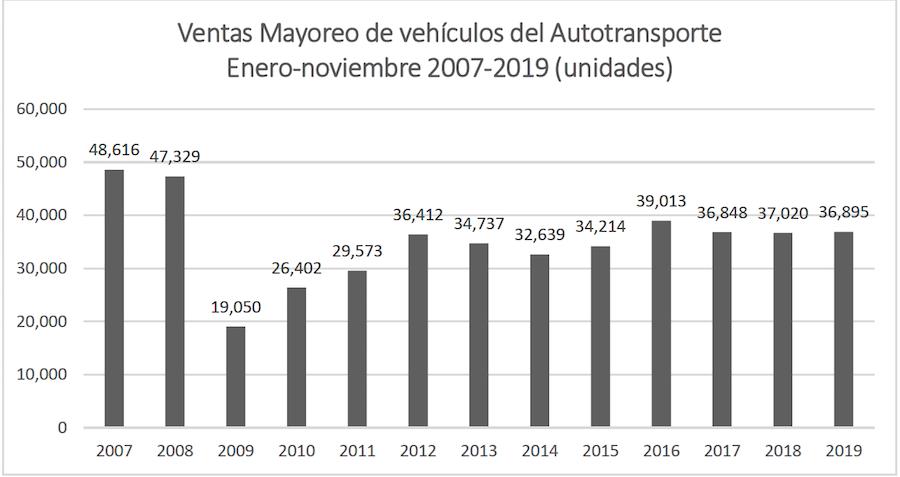 Caen ventas 45.7% durante noviembre debido a incertidumbre respecto a diésel limpio: ANPACT