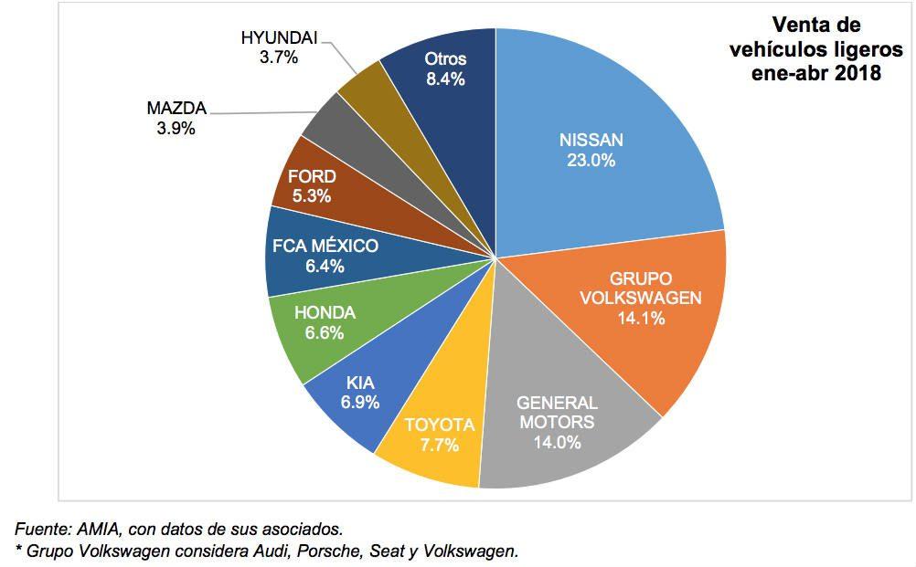 Las ventas de autos nuevos en México caen 4.6% anual en abril